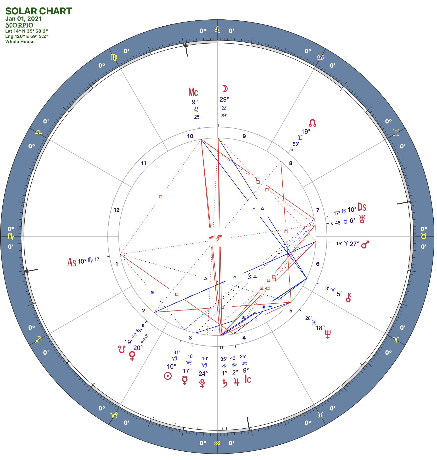 2021 01:Solar Chart:08 Scorpio