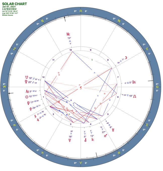 2021 01:Solar Chart:10 Capricorn