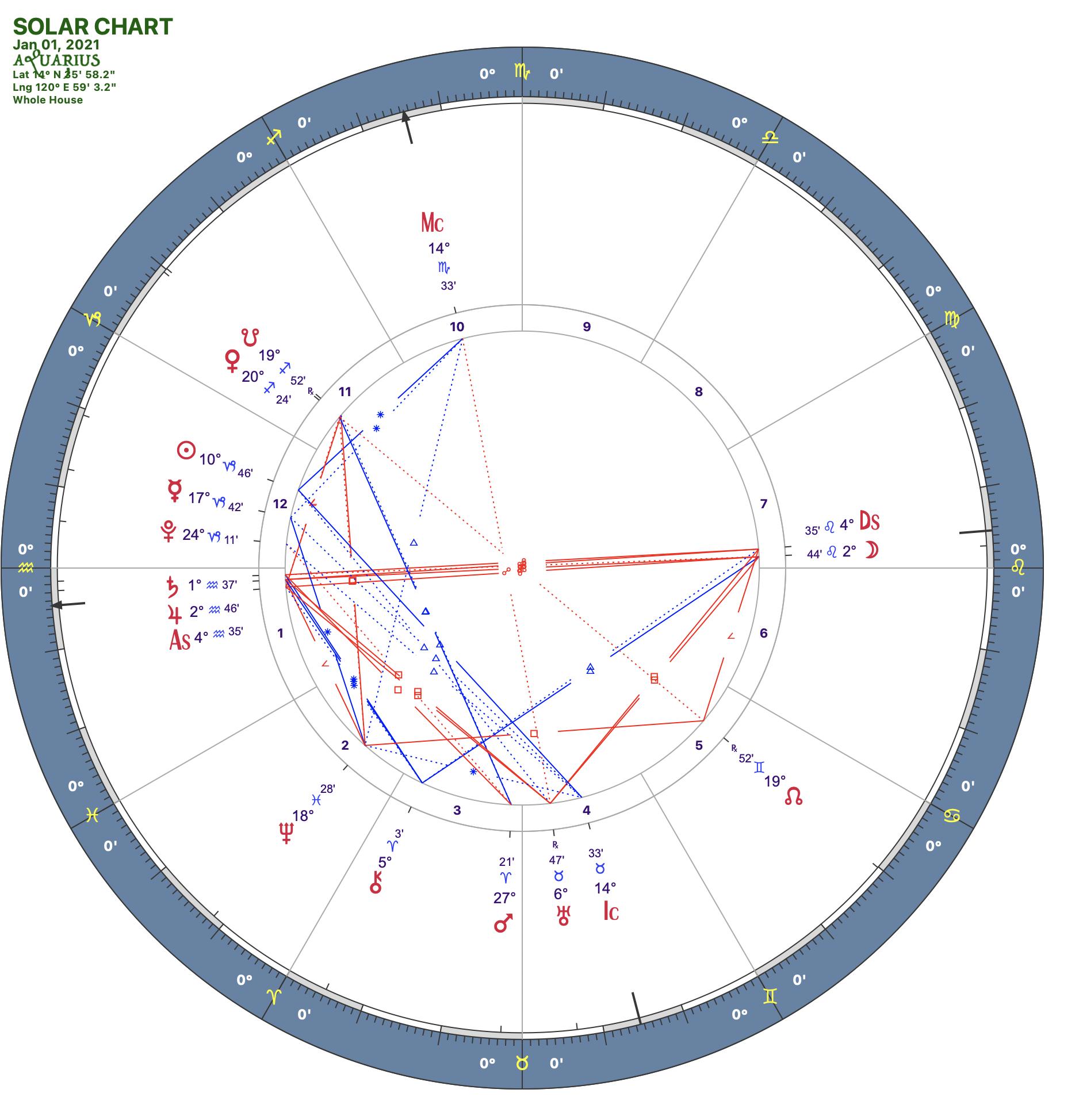 2021 01:Solar Chart:11 Aquarius