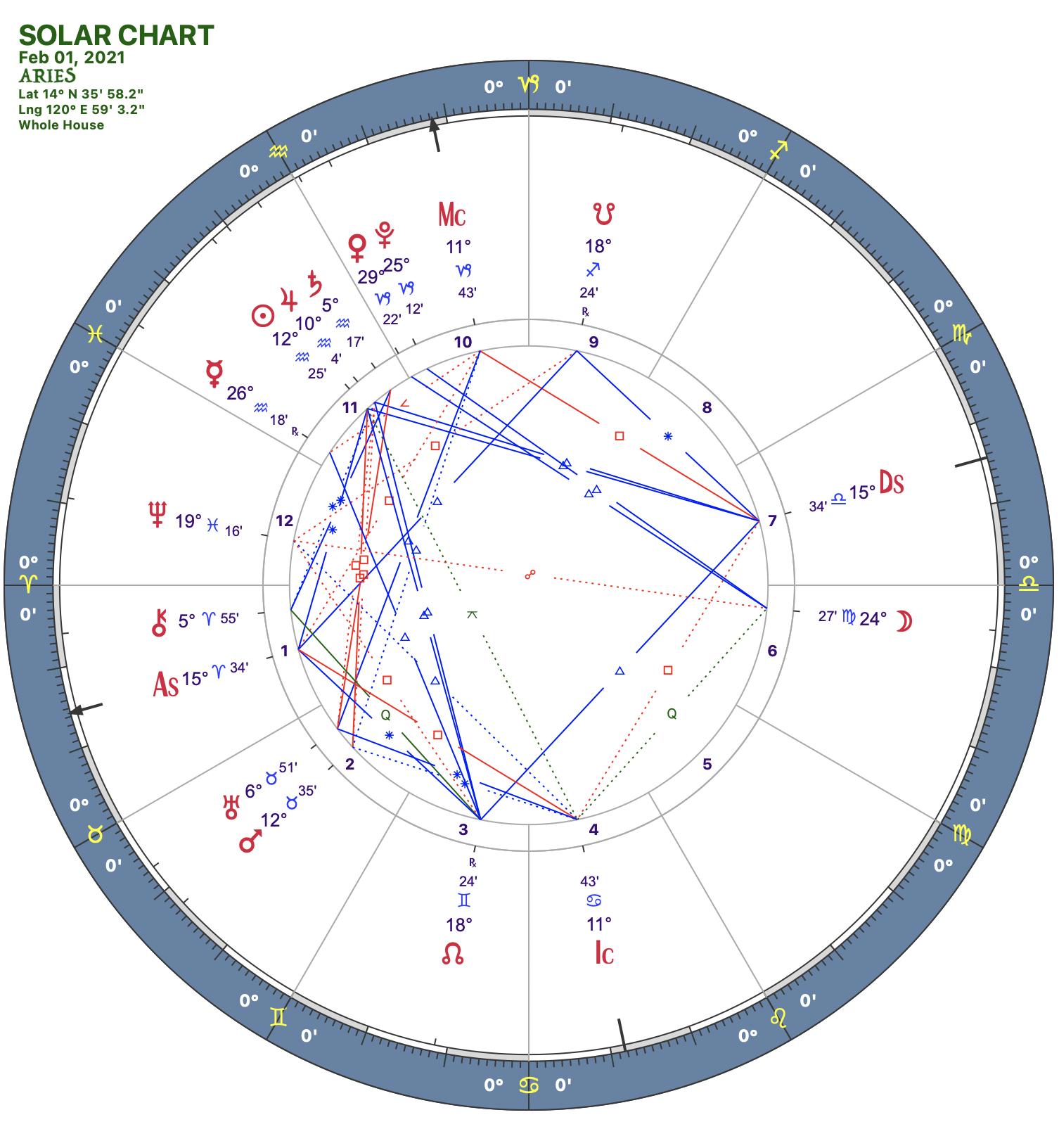 2021 02:Solar Chart:01 Aries