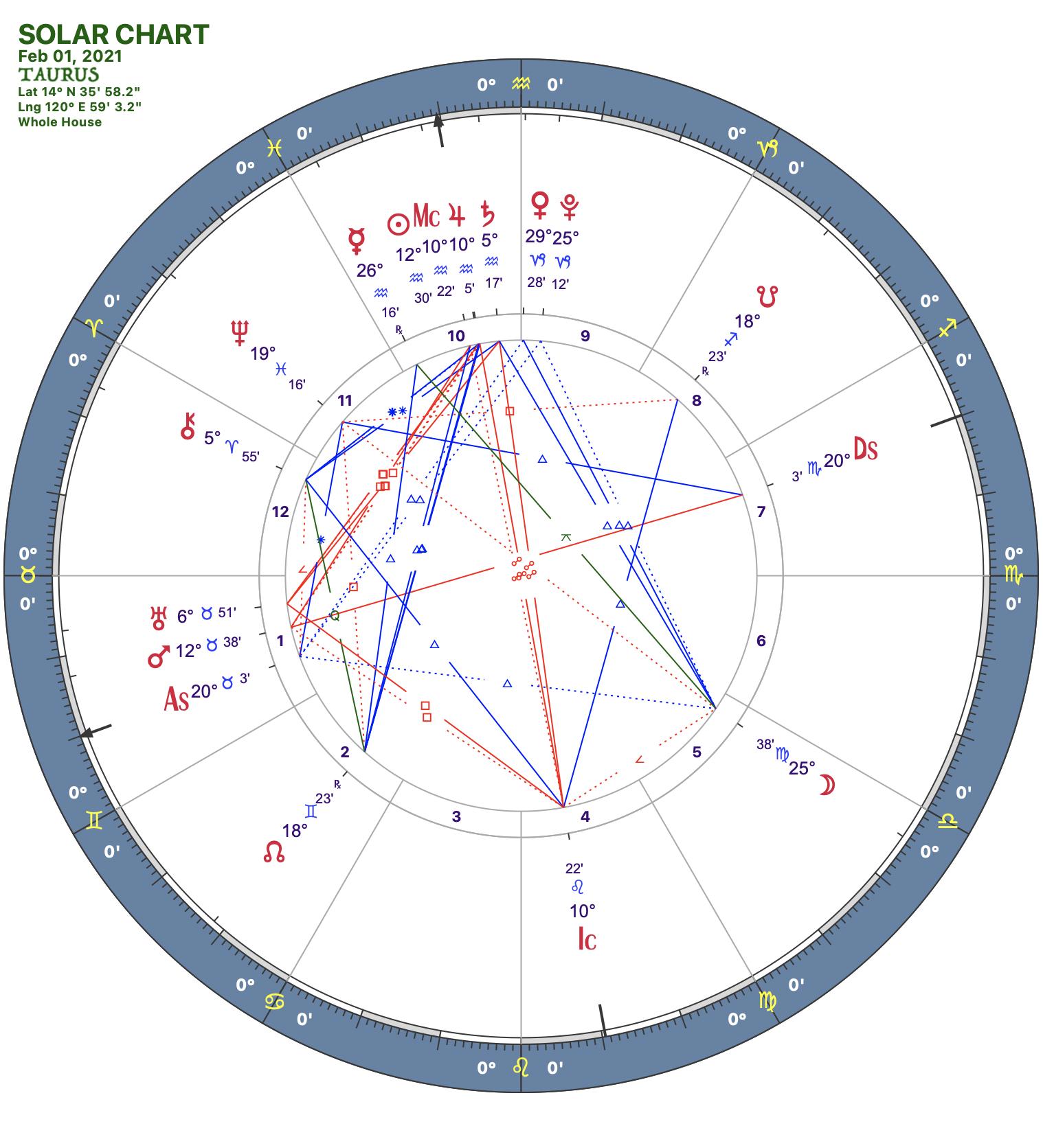 2021 02:Solar Chart:02 Taurus
