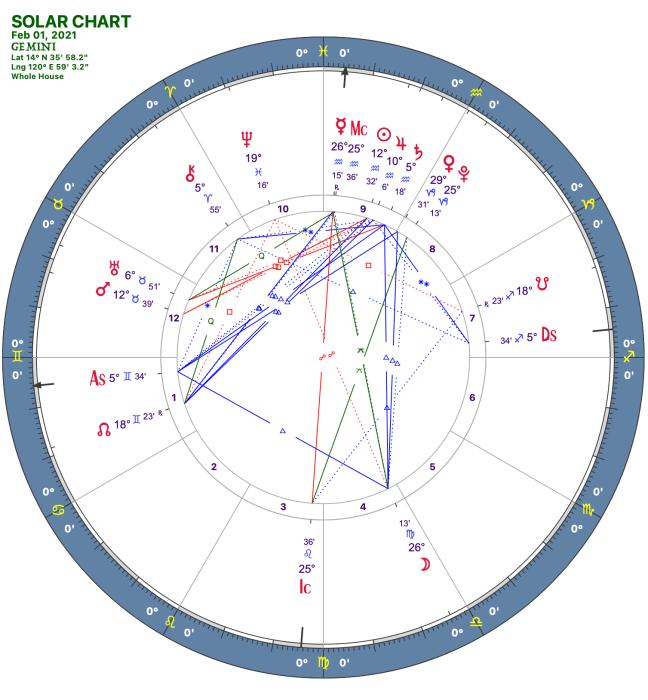 2021 02:Solar Chart:03 Gemini