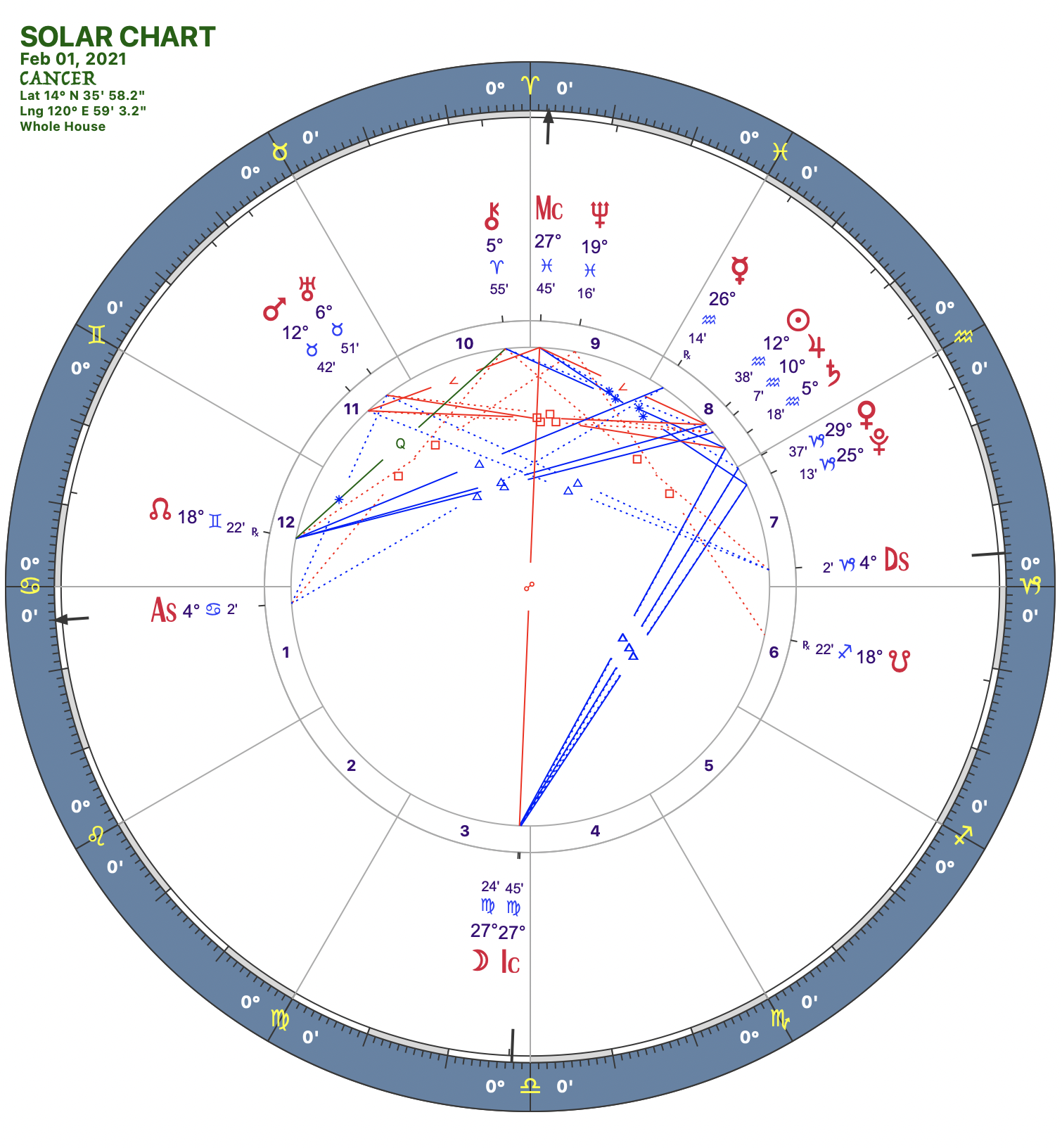 2021 02:Solar Chart:04 Cancer
