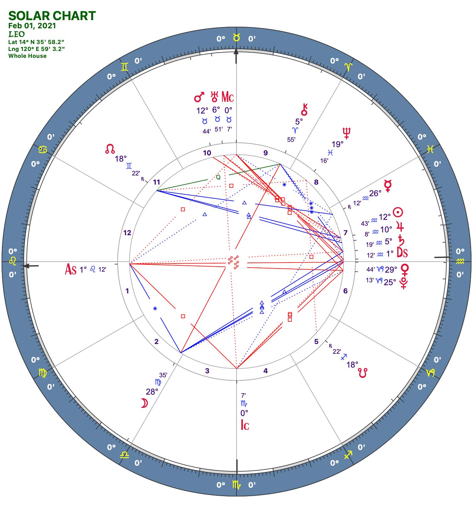 2021 02:Solar Chart:05 Leo