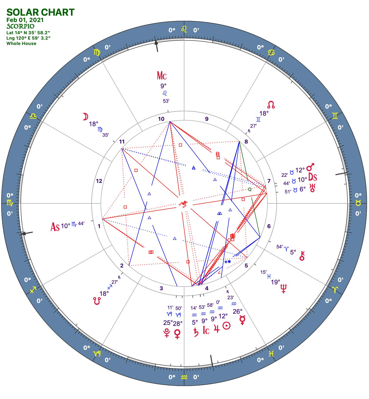 2021 02:Solar Chart:08 Scorpio