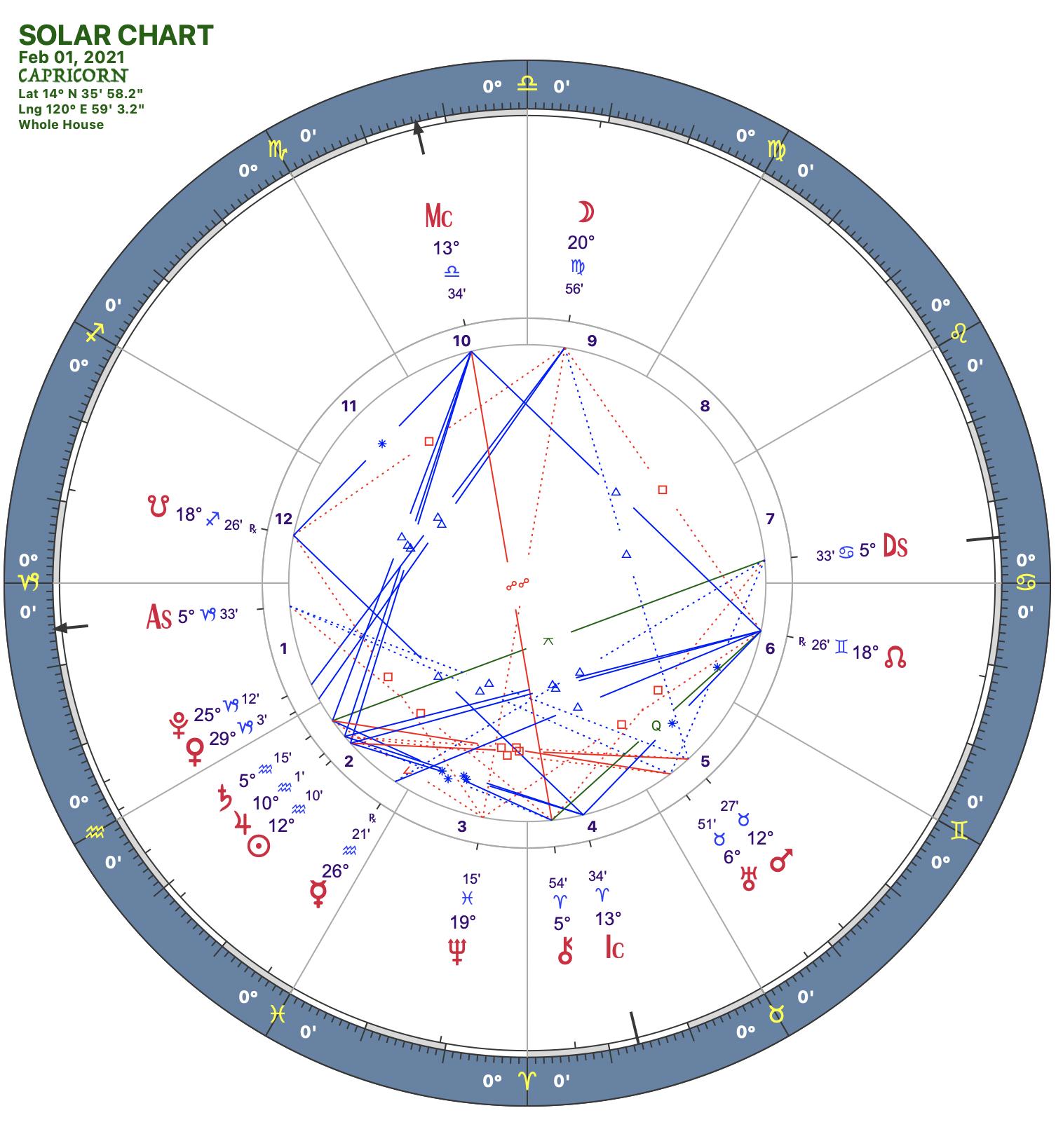 2021 02:Solar Chart:10 Capricorn