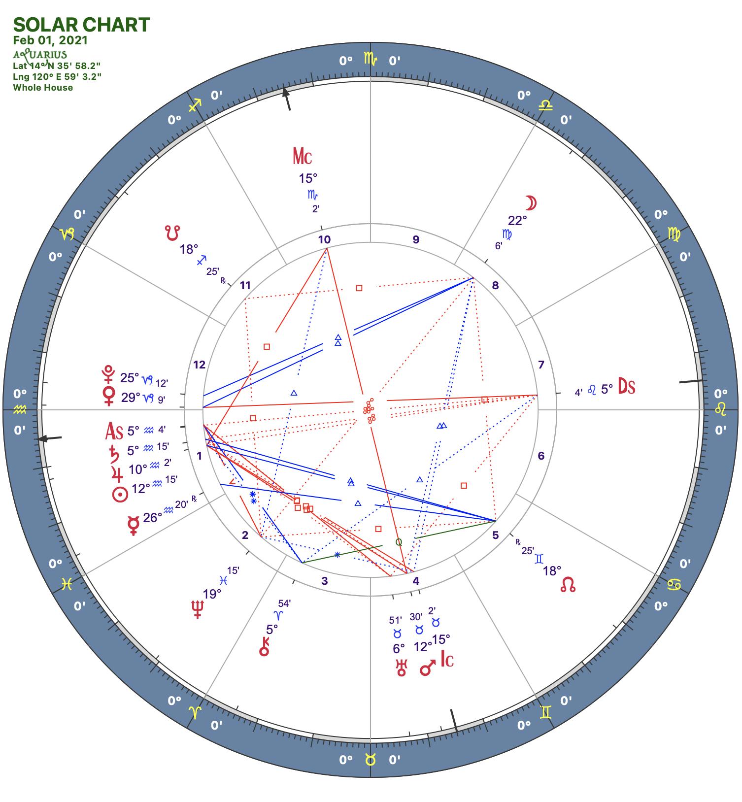 2021 02:Solar Chart:11 Aquarius