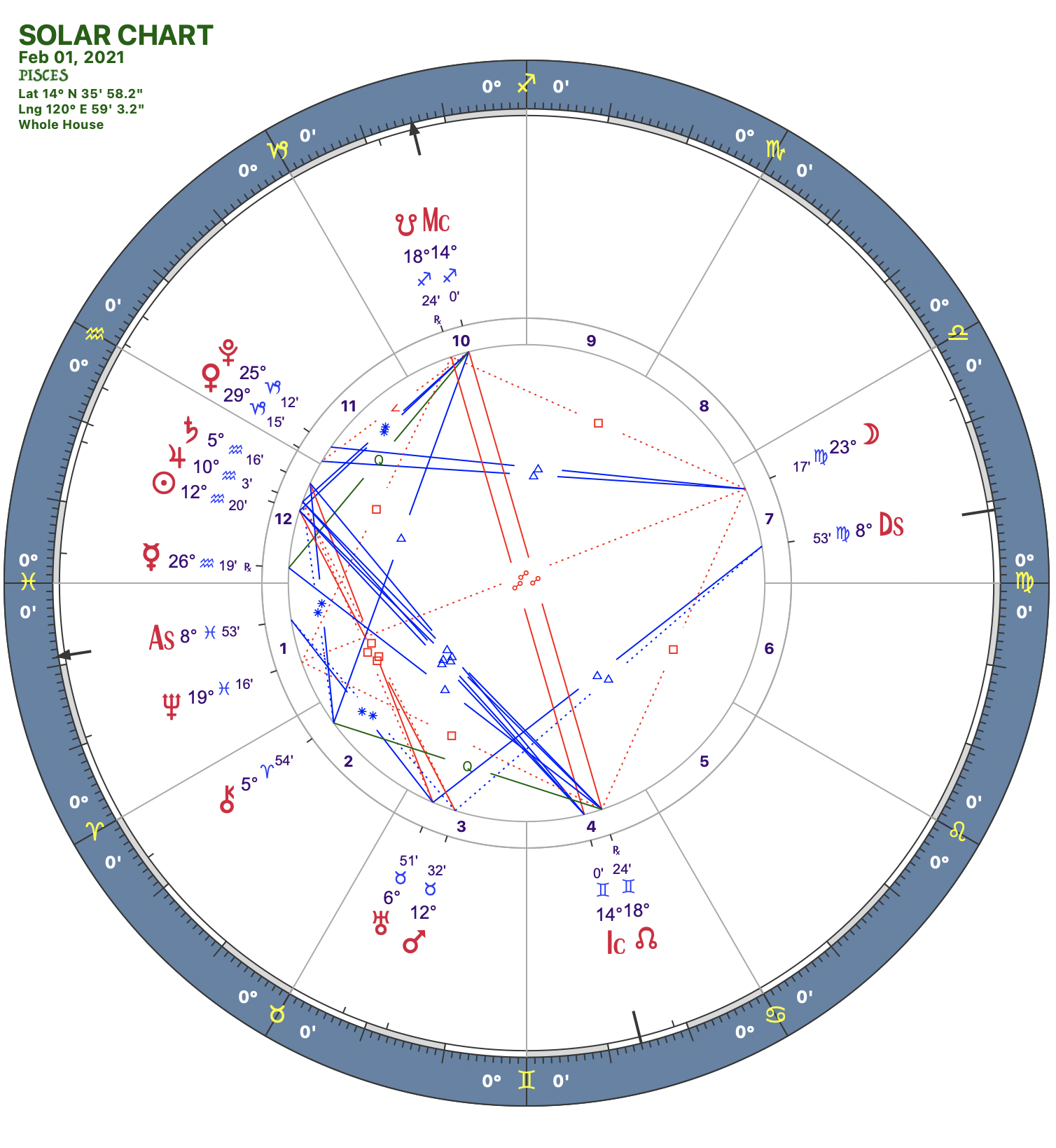 2021 02:Solar Chart:12 Pisces