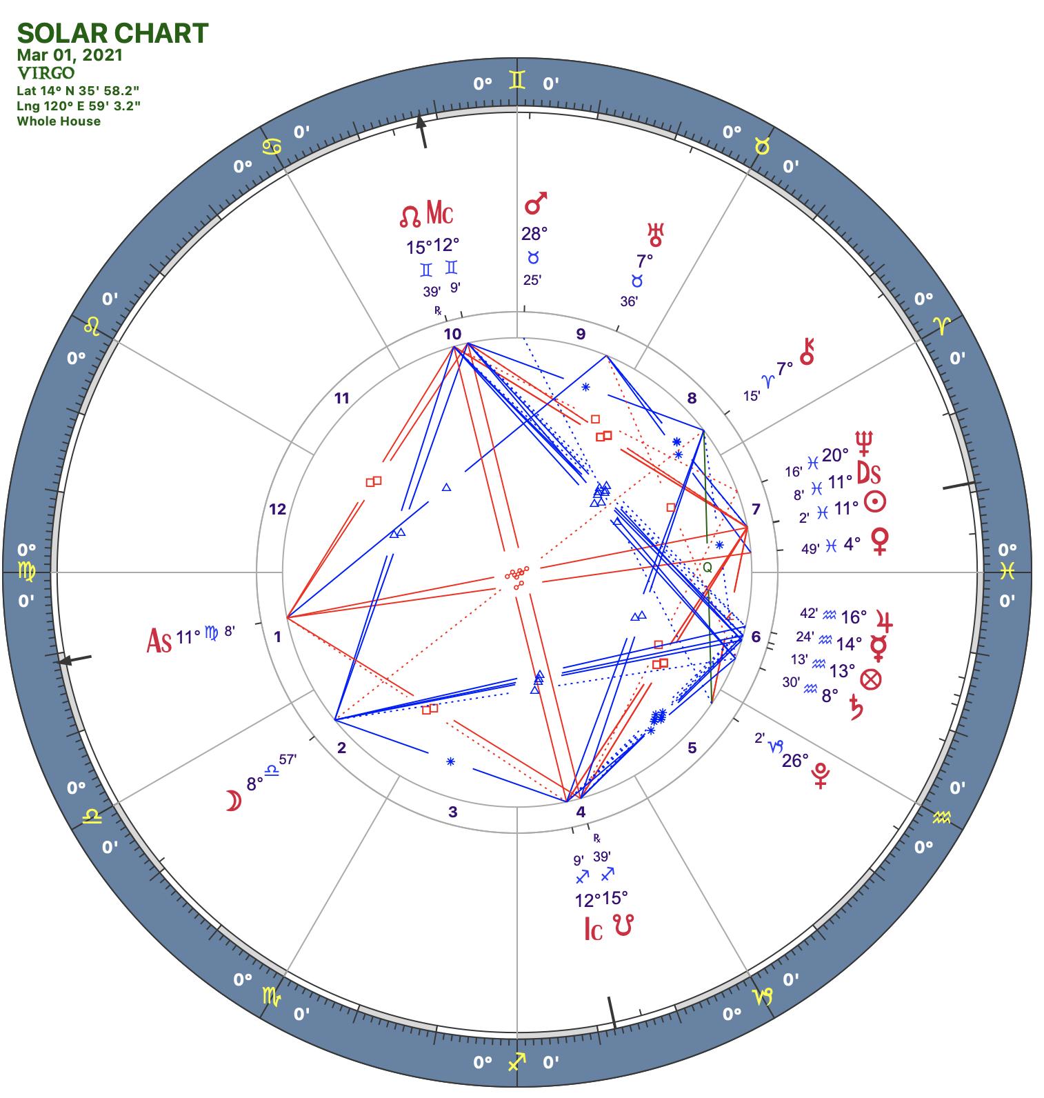 2021 03:Solar Chart:06 Virgo