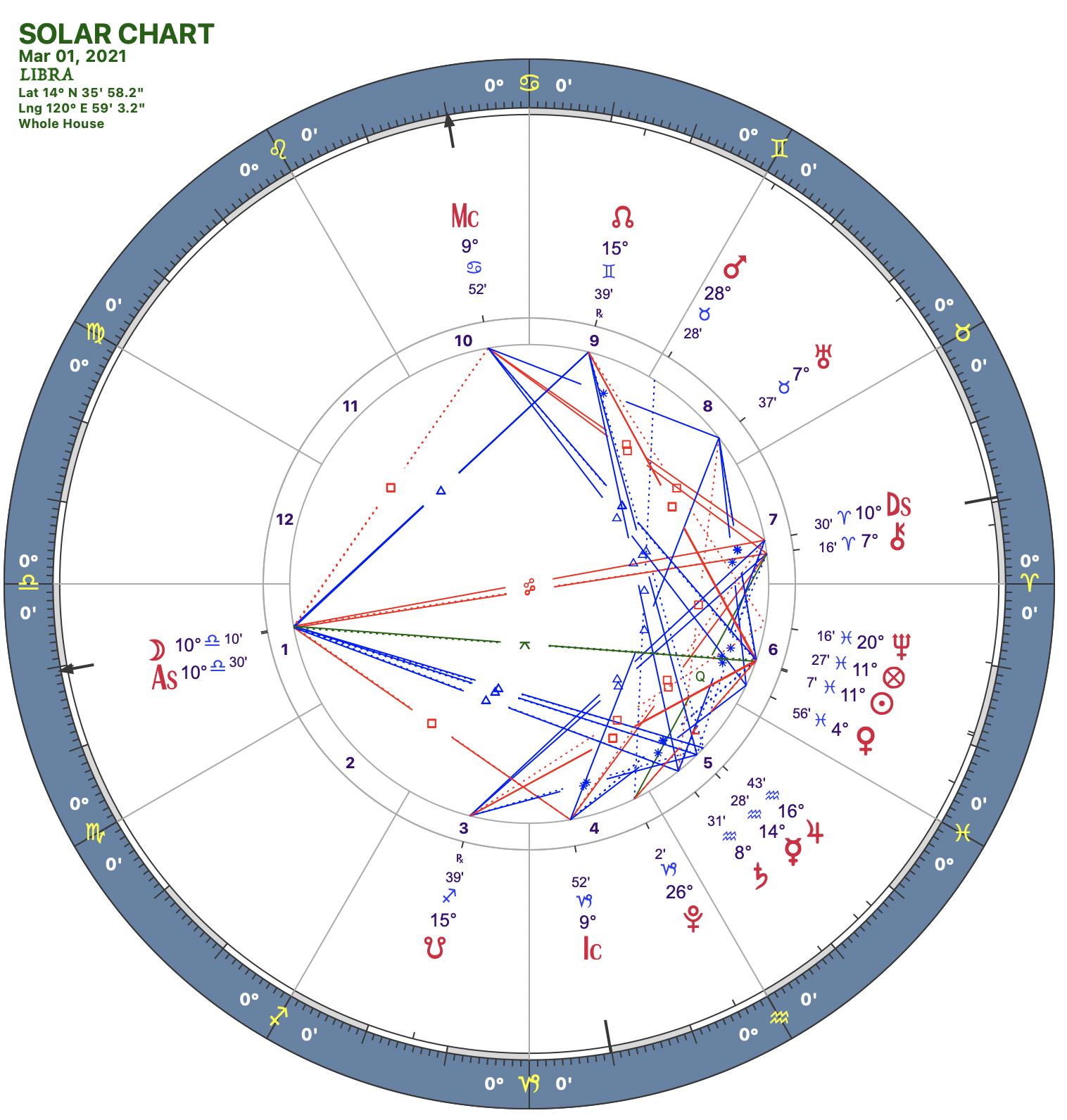 2021 03:Solar Chart:07 Libra