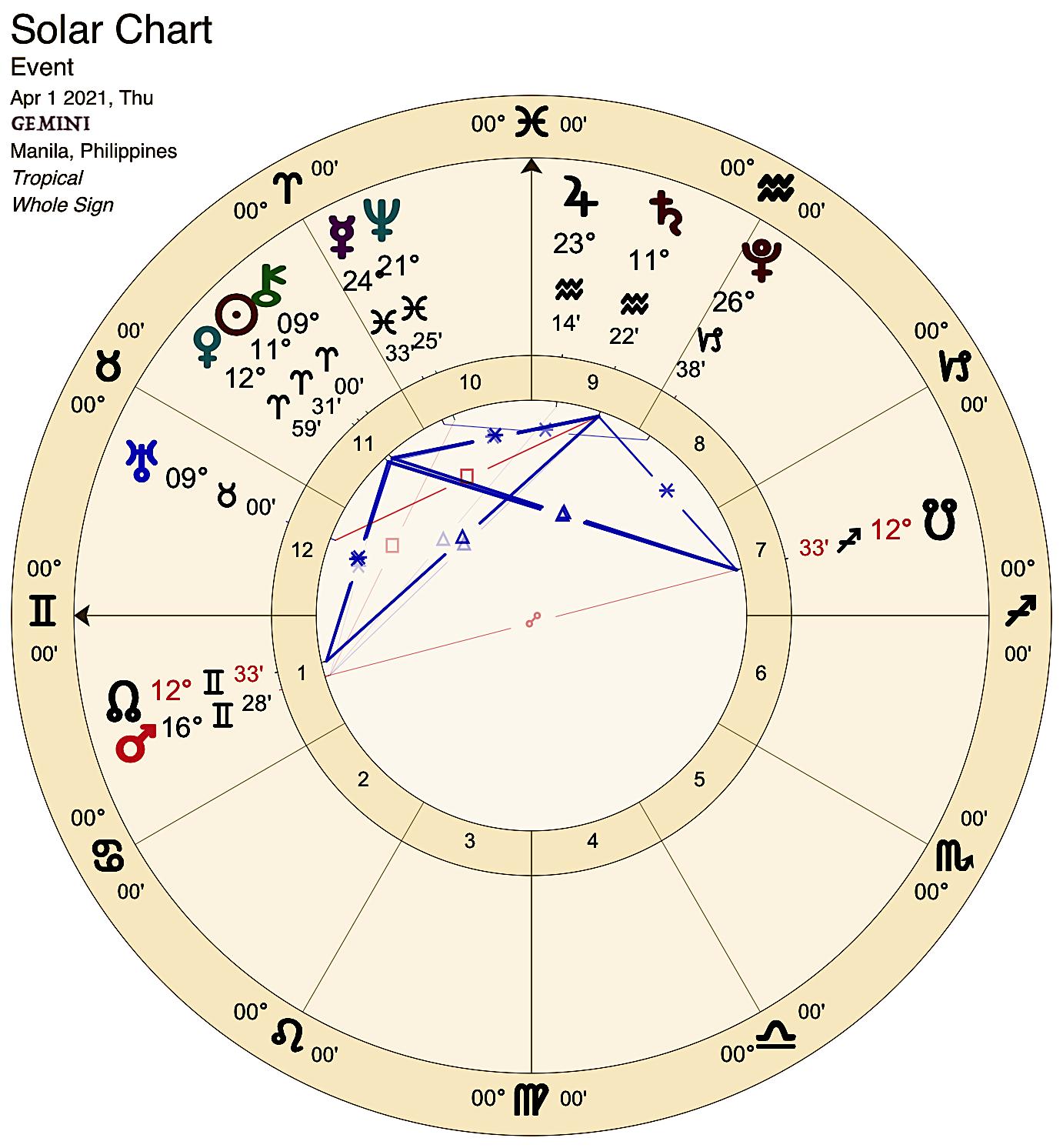 2021 04:Solar Chart:03 Gemini