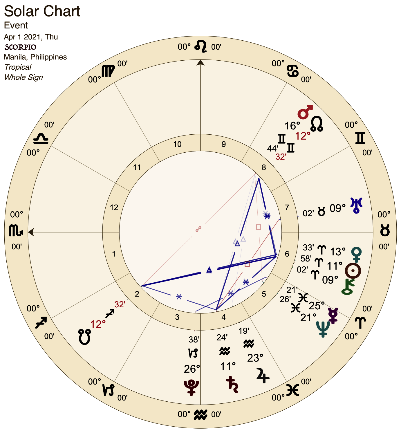 2021 04:Solar Chart:08 Scorpio