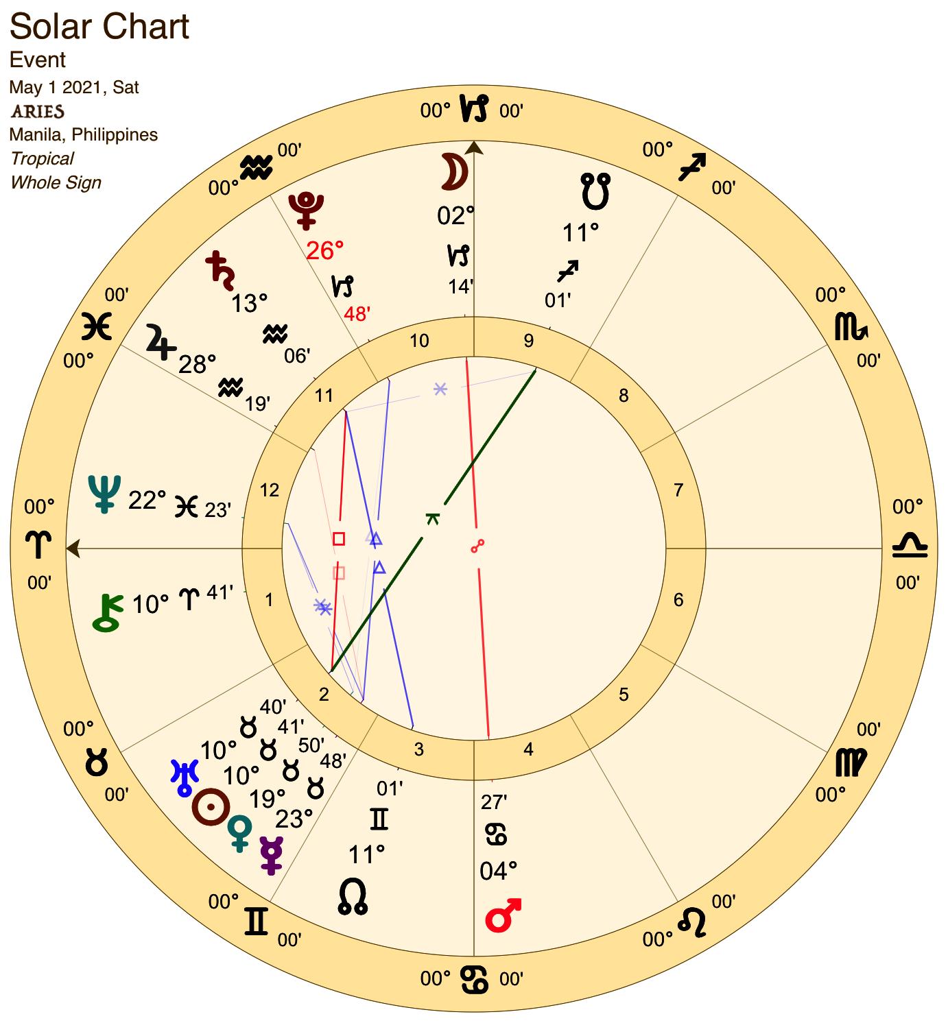 2021 05:Solar Chart:01 Aries