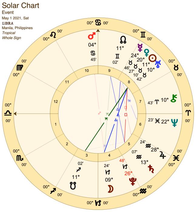 2021 05:Solar Chart:07 Libra