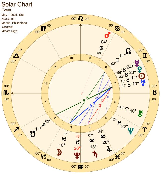 2021 05:Solar Chart:08 Scorpio