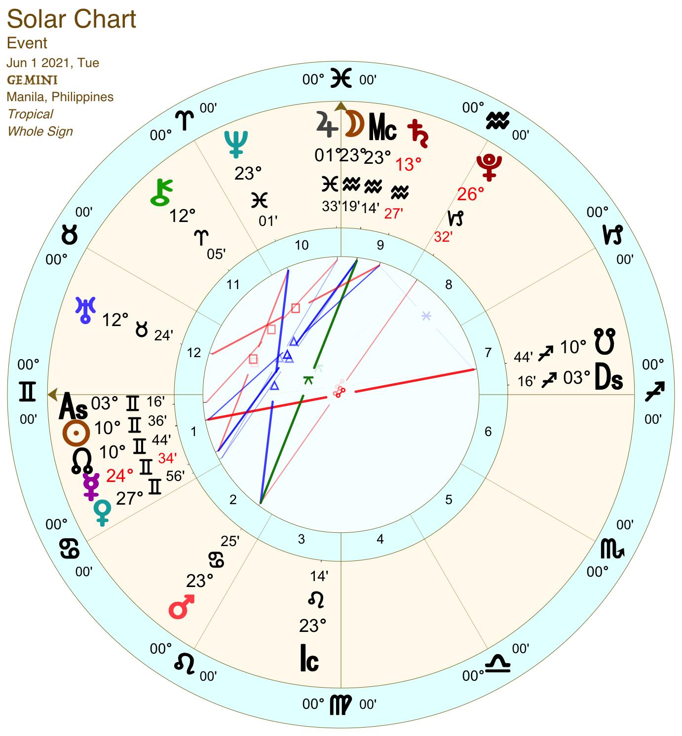 2021 06:Solar Chart:03 Gemini