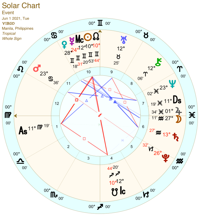 2021 06:Solar Chart:06 Virgo