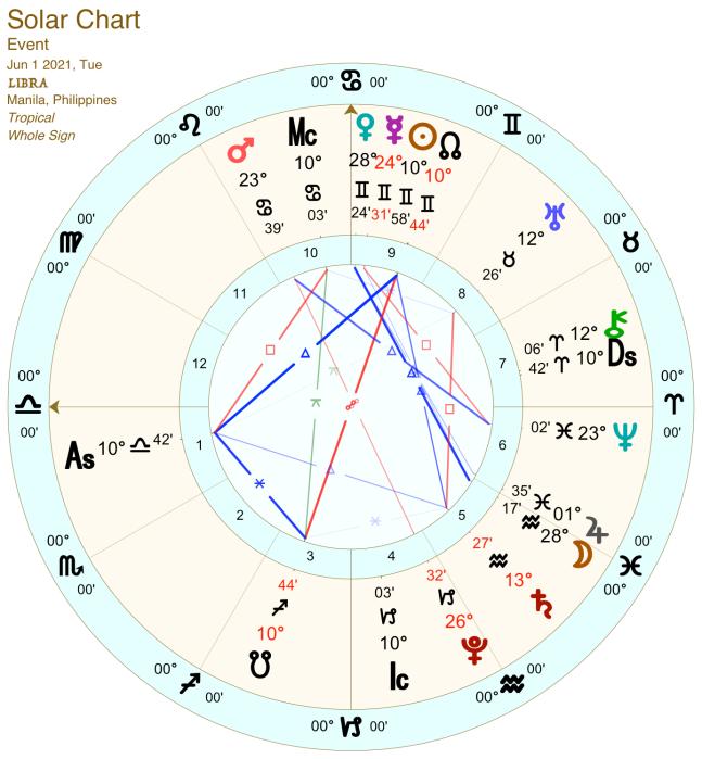 2021 06:Solar Chart:07 Libra