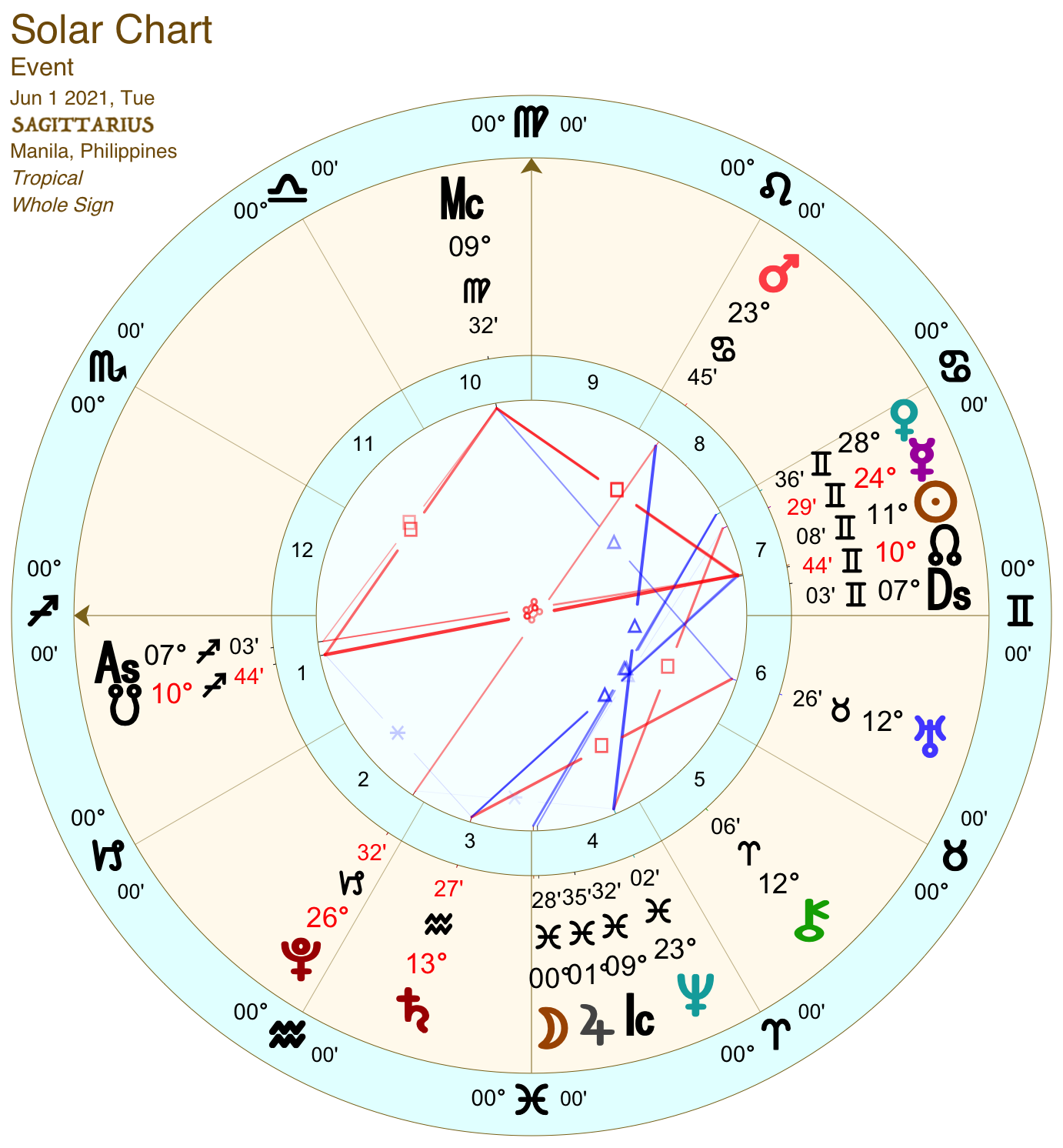 2021 06:Solar Chart:09 Sagittarius