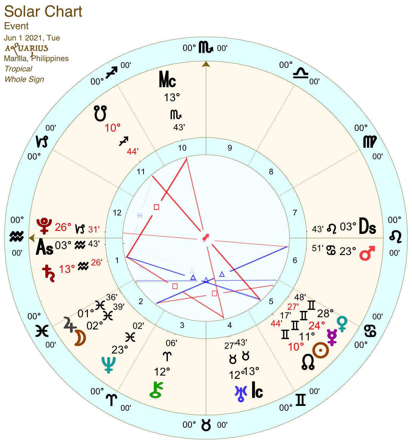 2021 06:Solar Chart:11 Aquarius