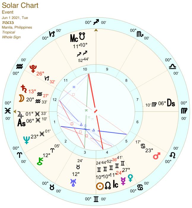 2021 06:Solar Chart:12 Pisces