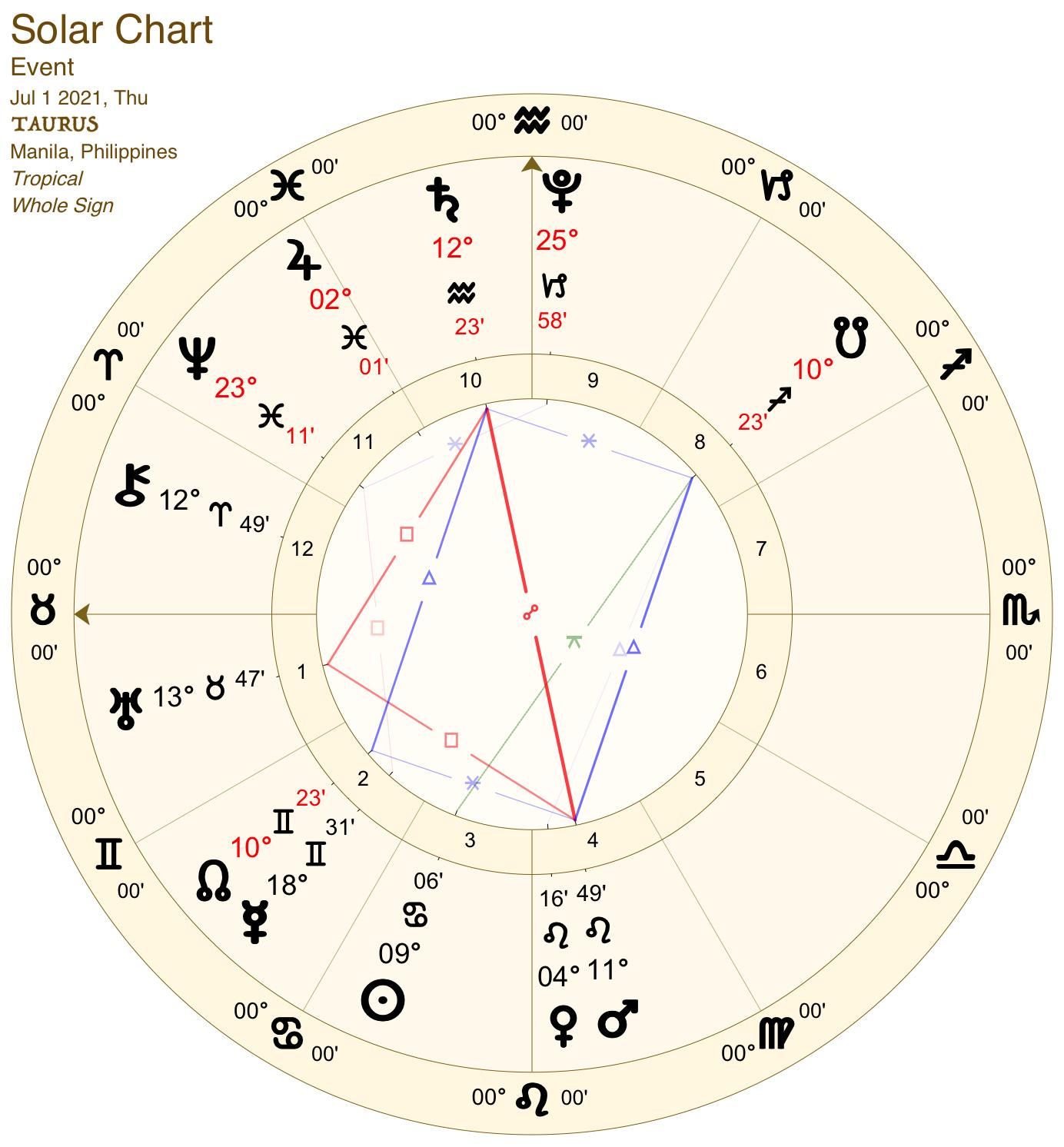 2021 07:Solar Chart:02 Taurus