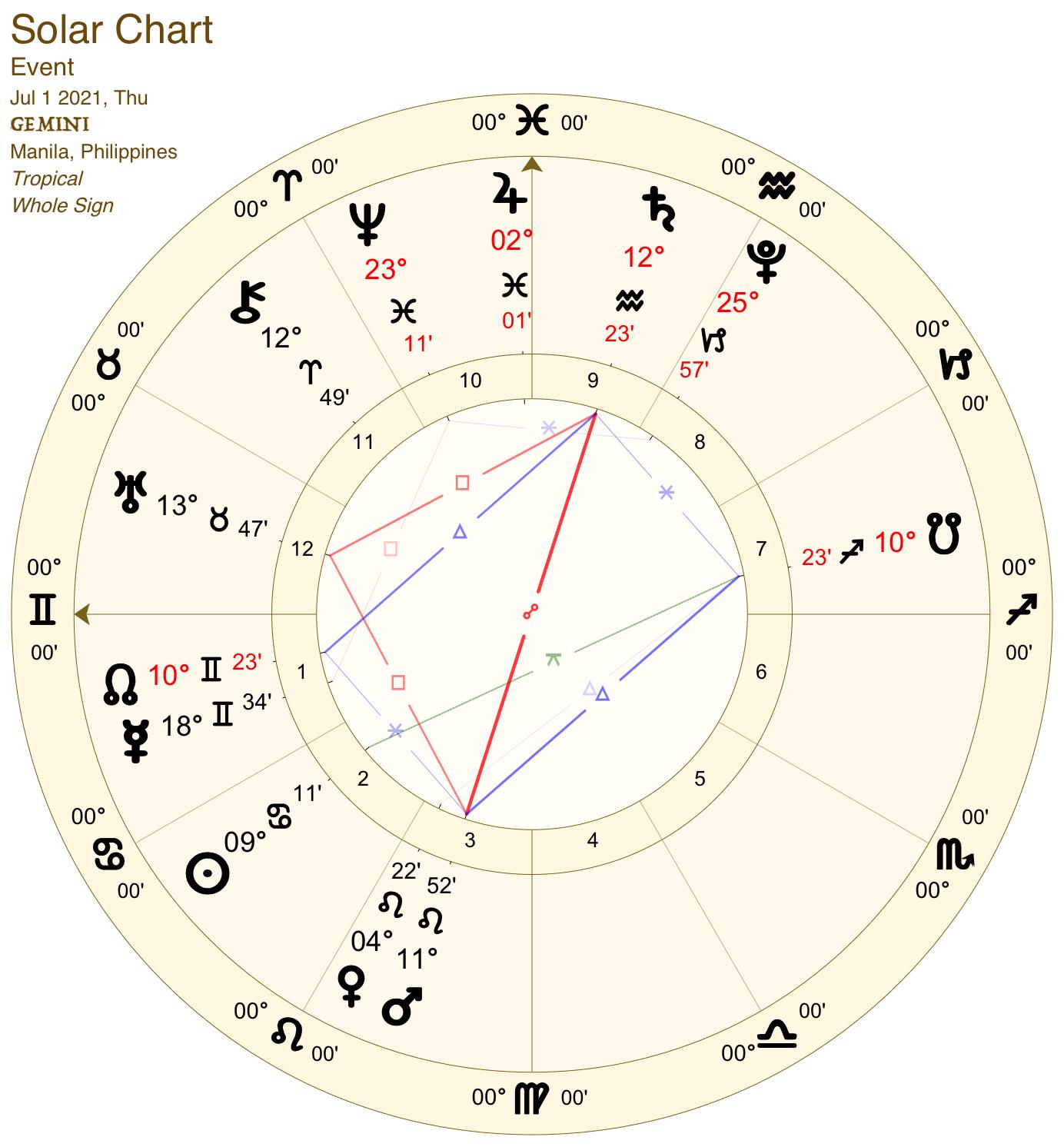 2021 07:Solar Chart:03 Gemini
