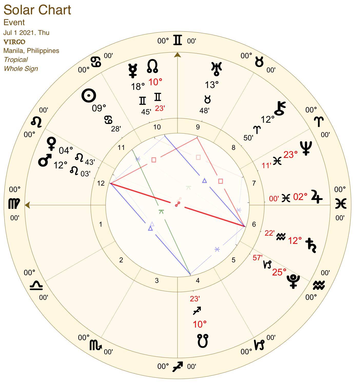 2021 07:Solar Chart:06 Virgo