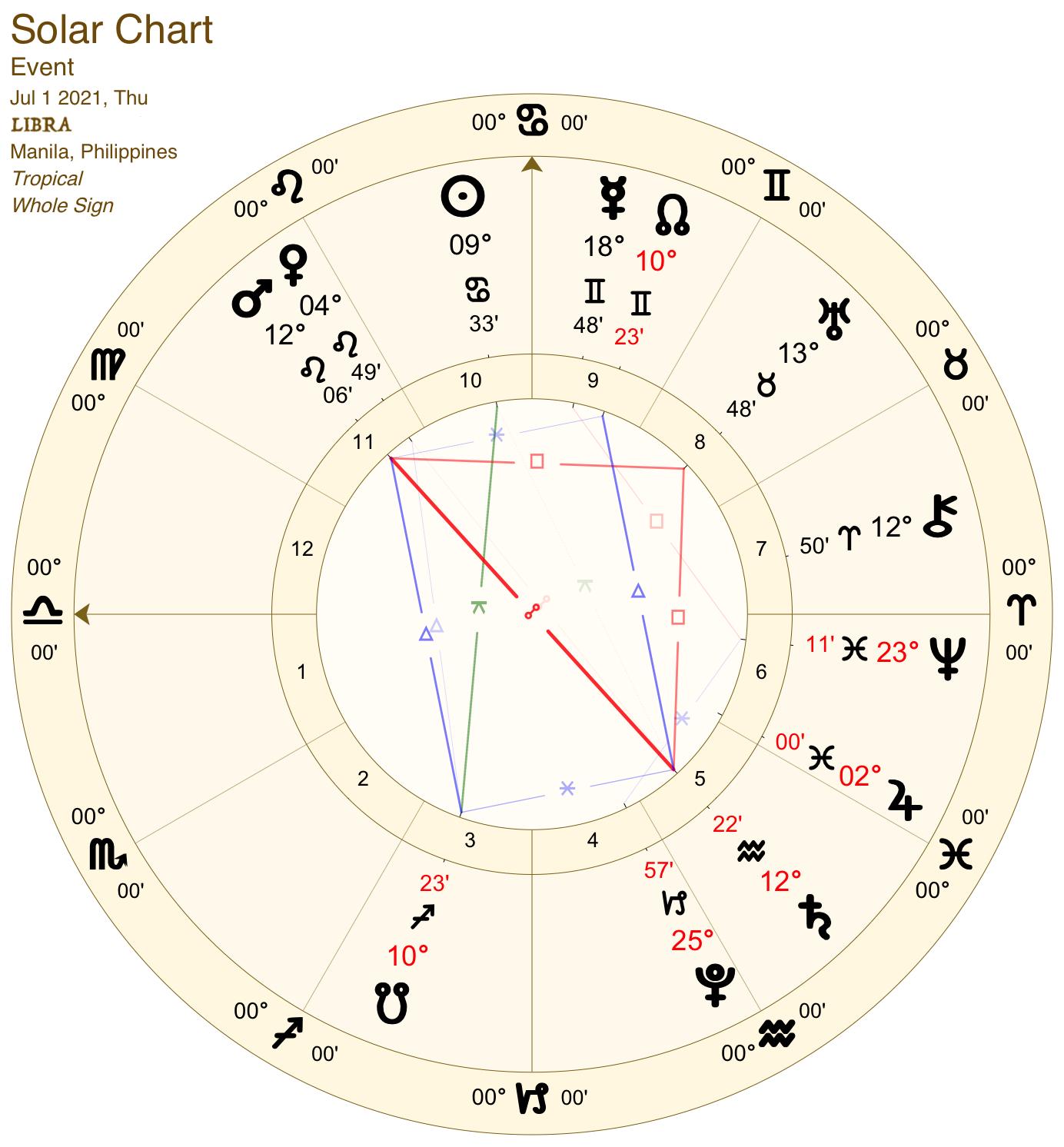 2021 07:Solar Chart:07 Libra