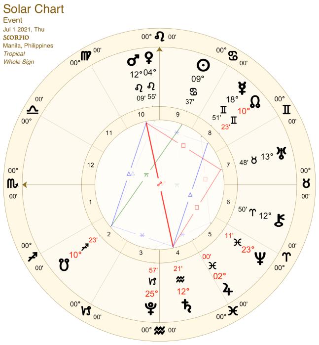 2021 07:Solar Chart:08 Scorpio