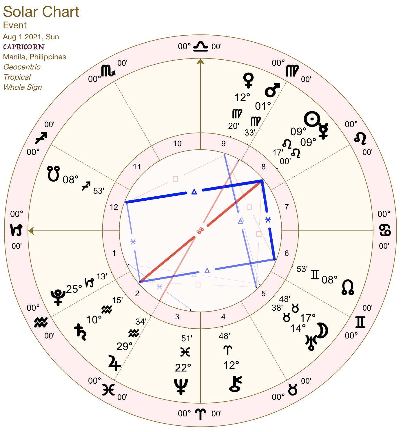 2021 08:Solar Chart:10 Capricorn