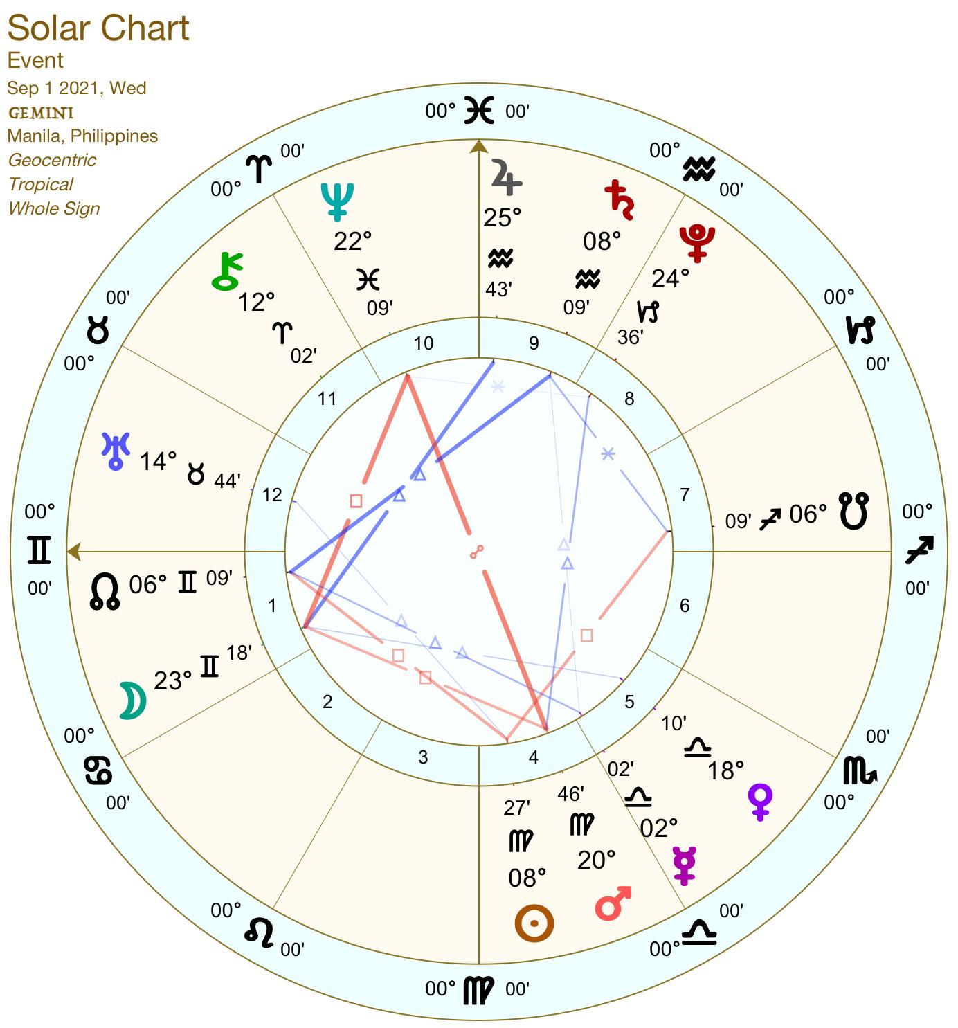 2021 09:Solar Chart:03 Gemini