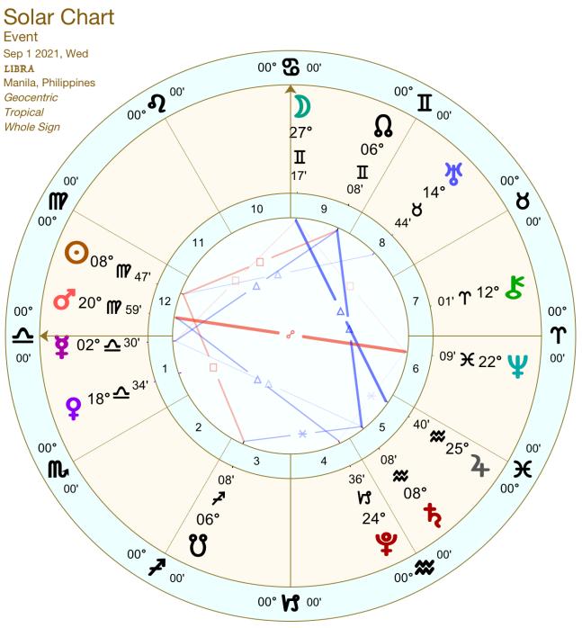 2021 09:Solar Chart:07 Libra