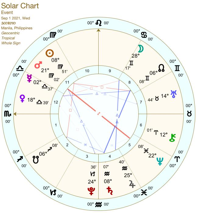 2021 09:Solar Chart:08 Scorpio