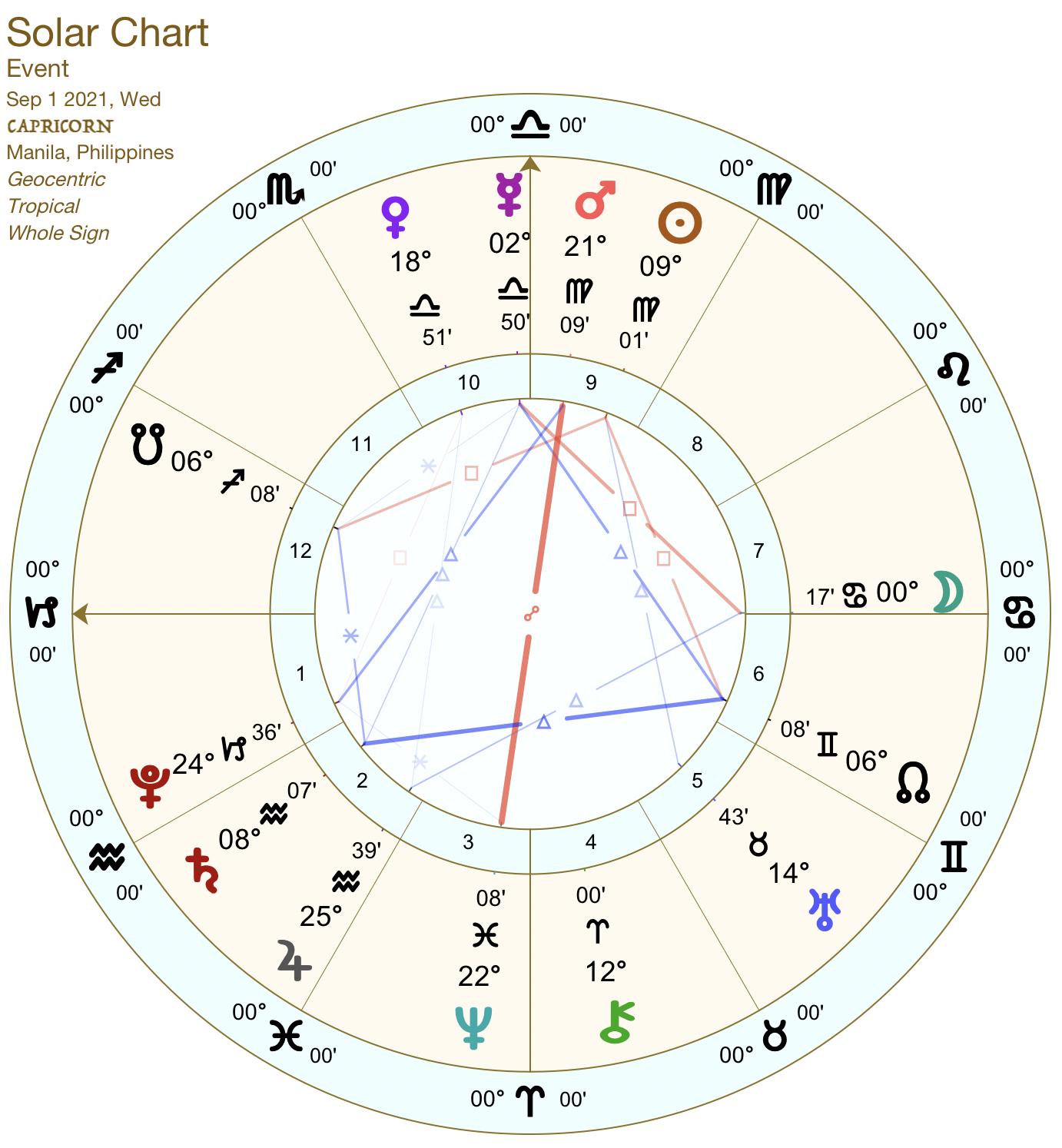 2021 09:Solar Chart:10 Capricorn