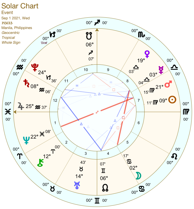 2021 09:Solar Chart:12 Pisces