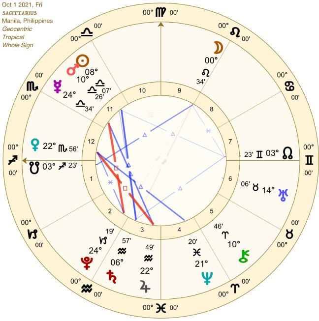 2021 10:Solar Chart:09 Sagittarius